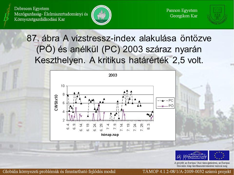 87.ábra A vízstressz-index alakulása öntözve (PÖ) és anélkül (PC) 2003 száraz nyarán Keszthelyen.