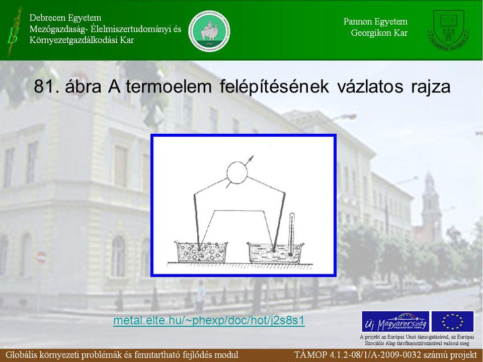 81. ábra A termoelem felépítésének vázlatos rajza metal.elte.hu/~phexp/doc/hot/j2s8s1