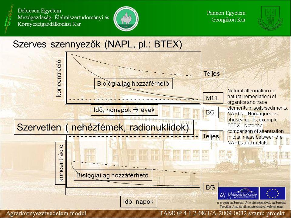 Szerves szennyezők (NAPL, pl.: BTEX) Idő, hónapok  évek BG MCL koncentráció Szervetlen ( nehézfémek, radionuklidok) Idő, napok BG koncentráció Teljes