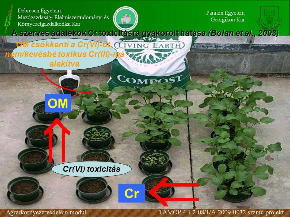 OM Cr OM csökkenti a Cr(VI)-ot, nem/kevésbé toxikus Cr(III)-má alakítva Cr(VI) toxicitás A szerves adalékok Cr toxicitásra gyakorolt hatása(Bolan et a