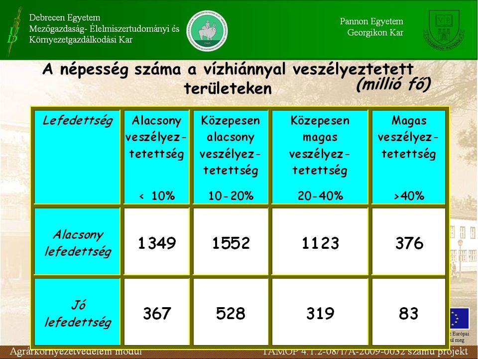 VÍZHIÁNY A vízhiány kifejlődése (1995-2075) SEI - Kritikussági index (Forrás: WaterGAP) 1995. 2025. 2075.