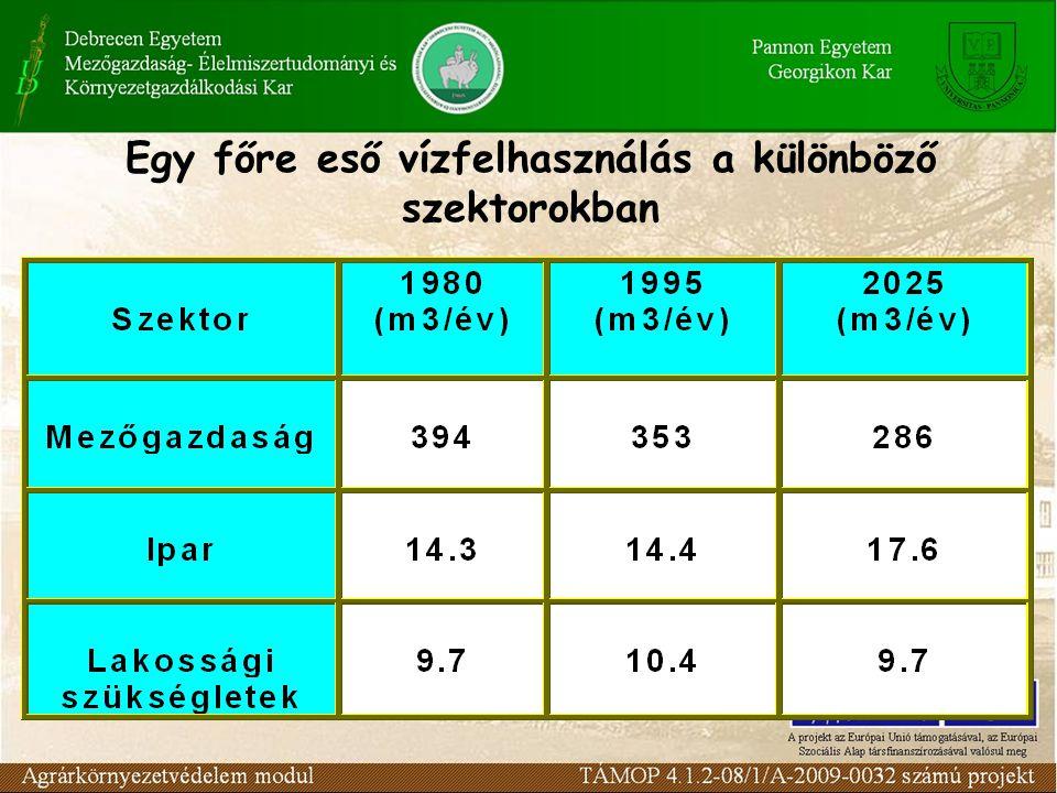 A népesség száma a vízhiánnyal veszélyeztetett területeken (millió fő)