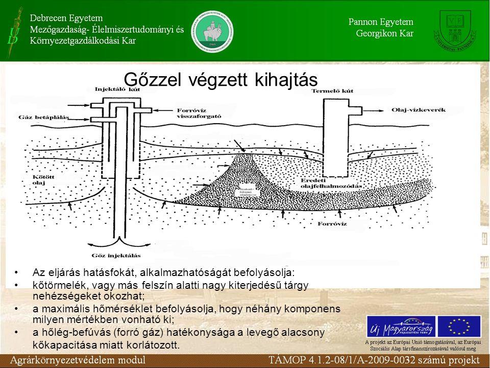 Gőzzel végzett kihajtás Az eljárás hatásfokát, alkalmazhatóságát befolyásolja: kőtörmelék, vagy más felszín alatti nagy kiterjedésű tárgy nehézségeket