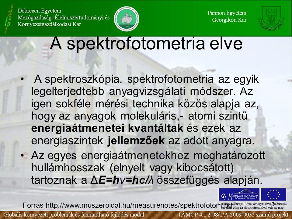 3 A spektrofotometria elve A spektroszkópia, spektrofotometria az egyik legelterjedtebb anyagvizsgálati módszer. Az igen sokféle mérési technika közös