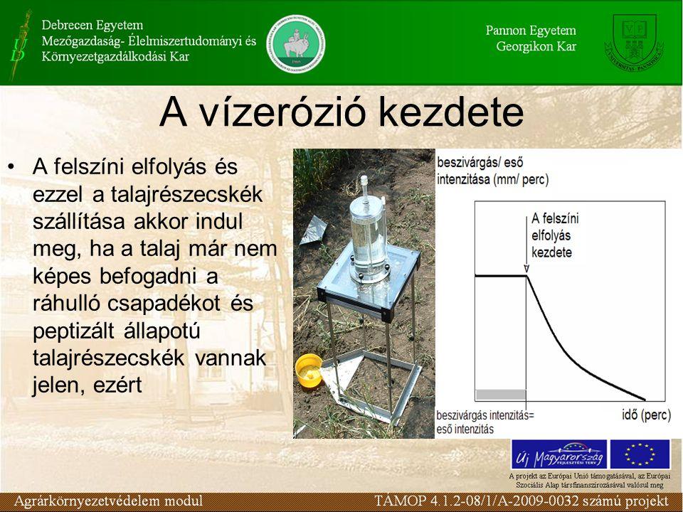 A vízerózió kezdete A felszíni elfolyás és ezzel a talajrészecskék szállítása akkor indul meg, ha a talaj már nem képes befogadni a ráhulló csapadékot és peptizált állapotú talajrészecskék vannak jelen, ezért