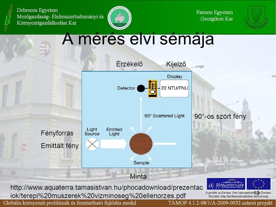 19 A mérés elvi sémája KijelzőÉrzékelő 90°-os szórt fény Fényforrás Emittált fény Minta http://www.aquaterra.tamasistvan.hu/phocadownload/prezentac iok/terepi%20muszerek%20vizminoseg%20ellenorzes.pdf