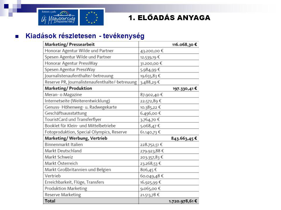 1. ELŐADÁS ANYAGA Kiadások részletesen - tevékenység Kiadások részletesen/működés