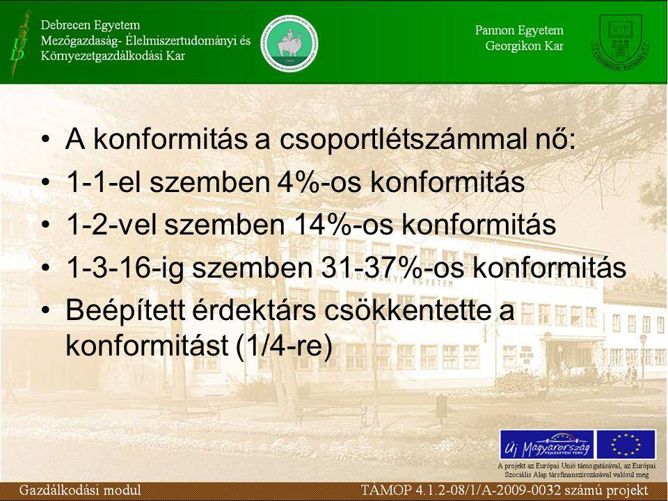 A konformitás a csoportlétszámmal nő: 1-1-el szemben 4%-os konformitás 1-2-vel szemben 14%-os konformitás 1-3-16-ig szemben 31-37%-os konformitás Beépített érdektárs csökkentette a konformitást (1/4-re)