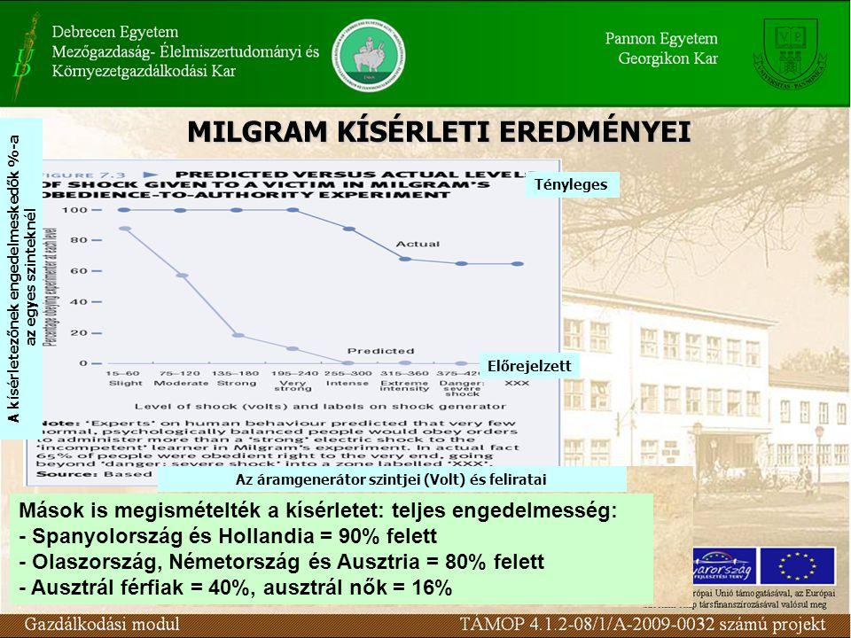 Tényleges Előrejelzett MILGRAM KÍSÉRLETI EREDMÉNYEI Az áramgenerátor szintjei (Volt) és feliratai A kísérletezőnek engedelmeskedők %-a az egyes szinteknél Mások is megismételték a kísérletet: teljes engedelmesség: - Spanyolország és Hollandia = 90% felett - Olaszország, Németország és Ausztria = 80% felett - Ausztrál férfiak = 40%, ausztrál nők = 16%