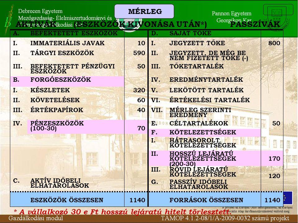1140FORRÁSOK ÖSSZESEN1140ESZKÖZÖK ÖSSZESEN IV.PÉNZESZKÖZÖK (100-30)70 HOSSZÚ LEJÁRATÚ KÖTELEZETTSÉGEK (200-30) II.