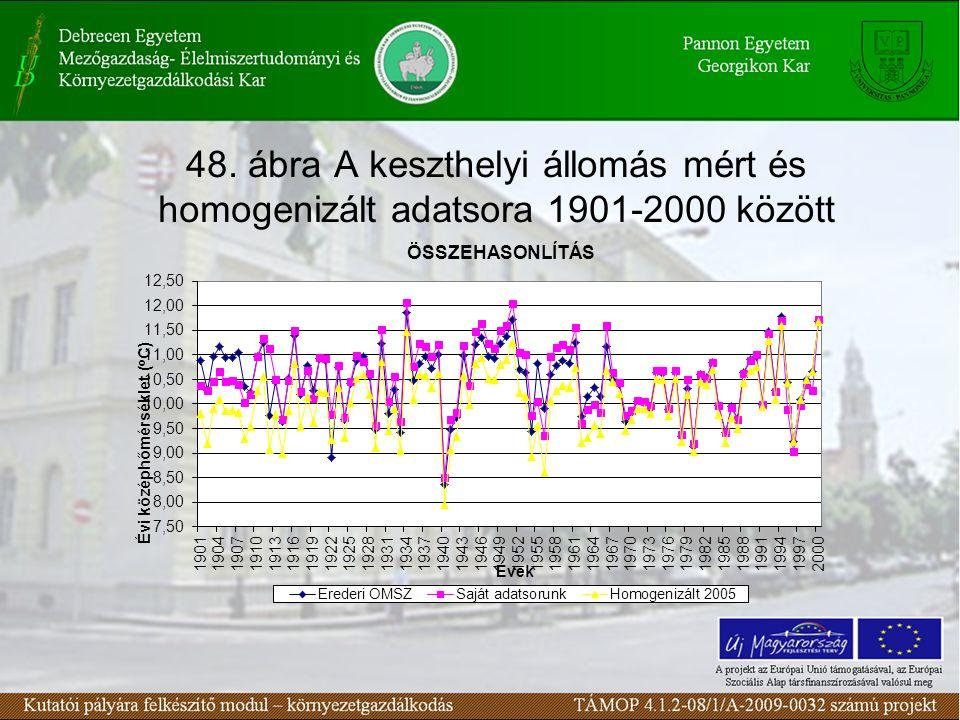 48. ábra A keszthelyi állomás mért és homogenizált adatsora 1901-2000 között
