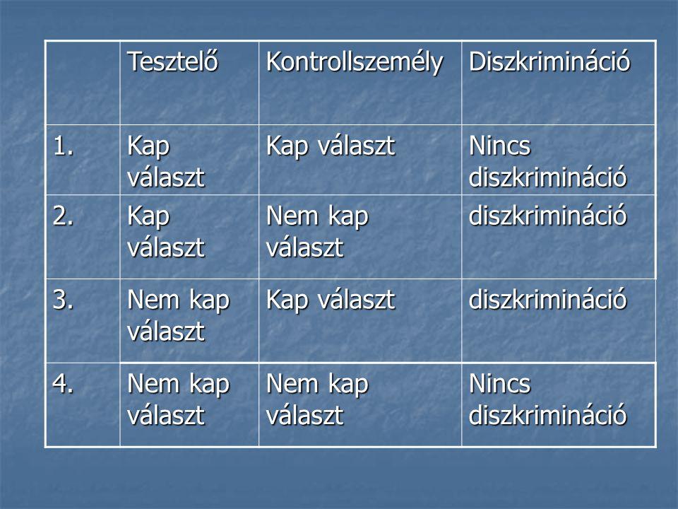 TesztelőKontrollszemélyDiszkrimináció 1. Kap választ Nincs diszkrimináció 2.