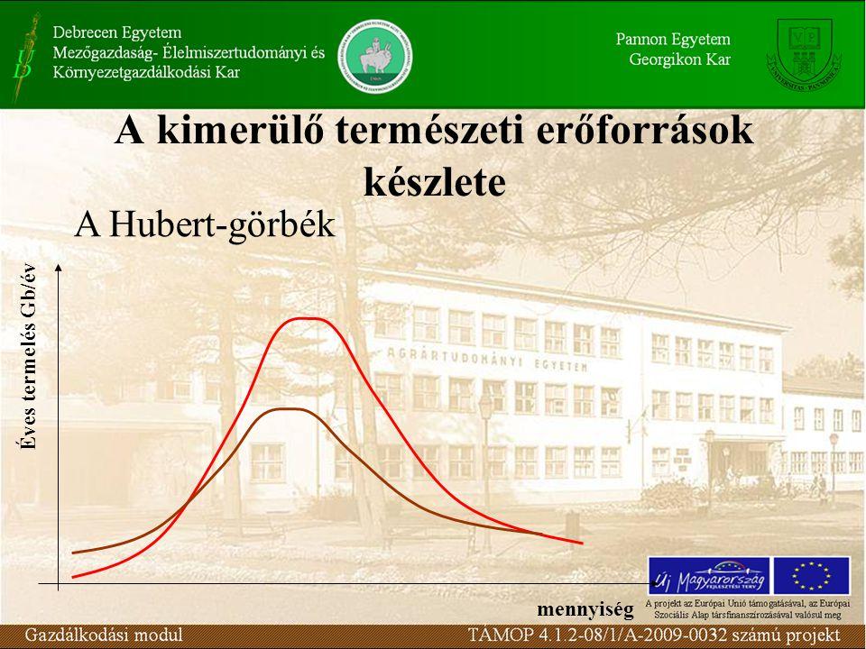 A kimerülő természeti erőforrások készlete Éves termelés Gb/év A Hubert-görbék mennyiség