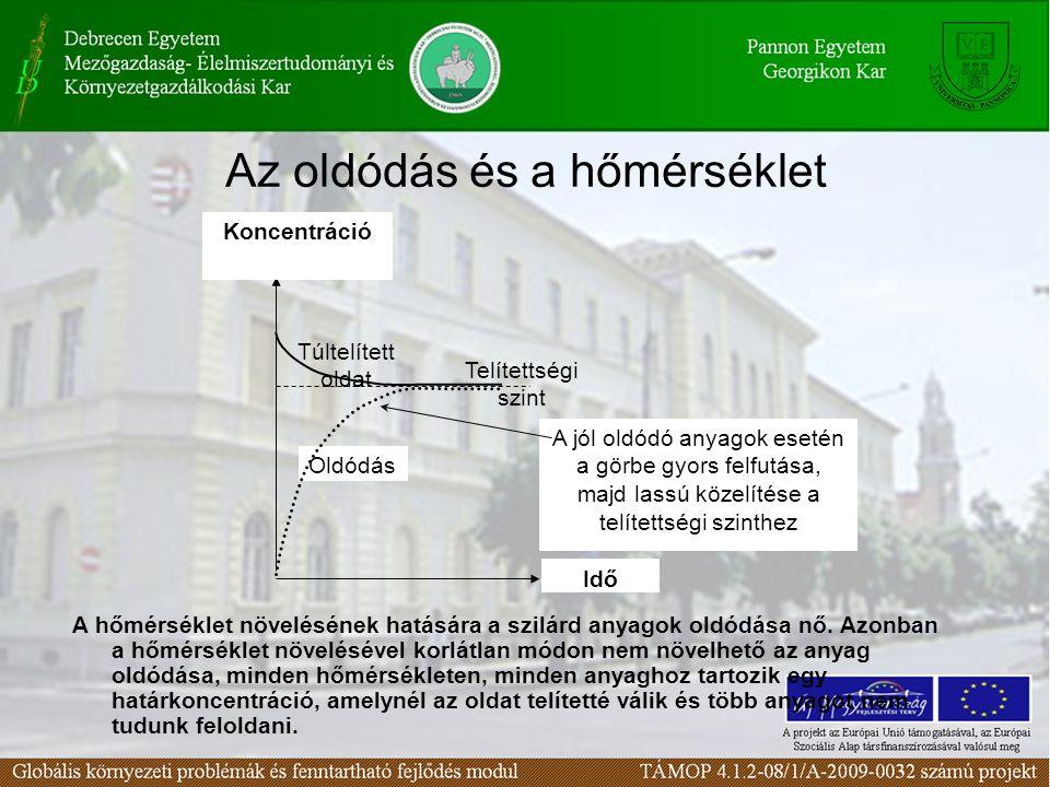A felület megújulásának szerepe A felület-megújulásnak hasonló szerepe van a szilárd anyagok oldódásánál, mint a fajlagos felületnek a gázok oldódásánál.