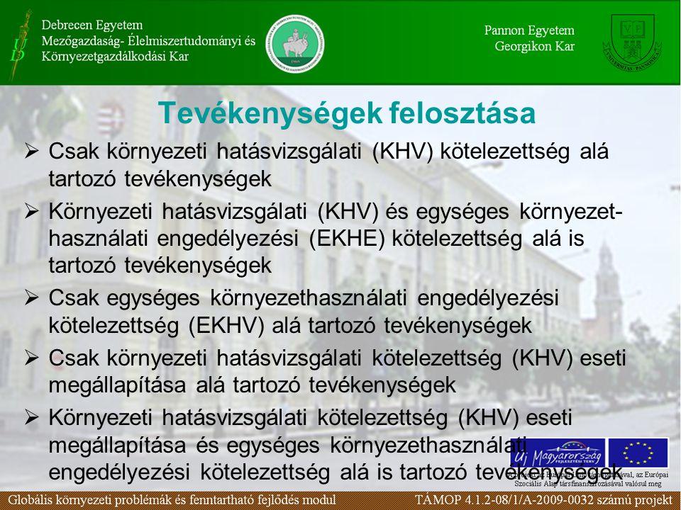 Tevékenységek felosztása  Csak környezeti hatásvizsgálati (KHV) kötelezettség alá tartozó tevékenységek  Környezeti hatásvizsgálati (KHV) és egységes környezet- használati engedélyezési (EKHE) kötelezettség alá is tartozó tevékenységek  Csak egységes környezethasználati engedélyezési kötelezettség (EKHV) alá tartozó tevékenységek  Csak környezeti hatásvizsgálati kötelezettség (KHV) eseti megállapítása alá tartozó tevékenységek  Környezeti hatásvizsgálati kötelezettség (KHV) eseti megállapítása és egységes környezethasználati engedélyezési kötelezettség alá is tartozó tevékenységek