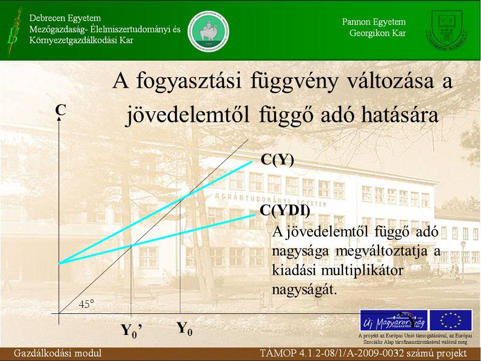 A fogyasztási függvény változása a jövedelemtől függő adó hatására 45° C(Y) C(YDI) Y0'Y0' Y0Y0 A jövedelemtől függő adó nagysága megváltoztatja a kiadási multiplikátor nagyságát.