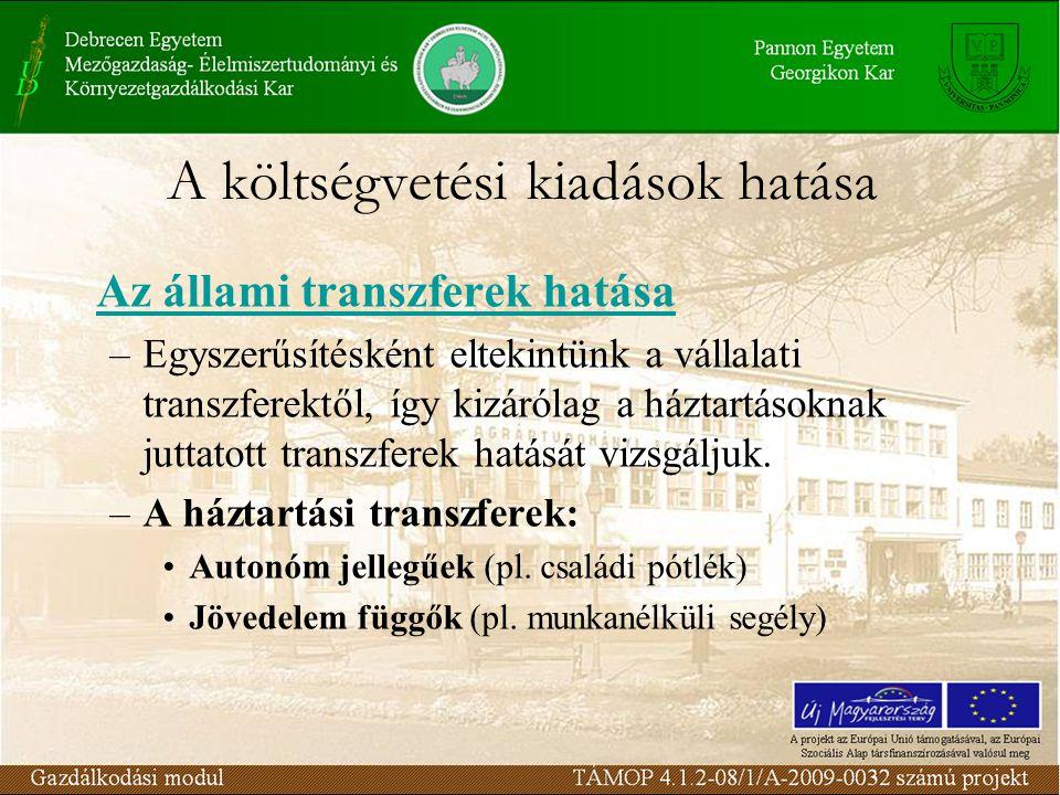 A költségvetési kiadások hatása Az állami transzferek hatása –Egyszerűsítésként eltekintünk a vállalati transzferektől, így kizárólag a háztartásoknak juttatott transzferek hatását vizsgáljuk.