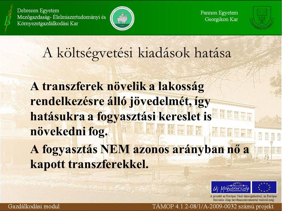 A költségvetési kiadások hatása A transzferek növelik a lakosság rendelkezésre álló jövedelmét, így hatásukra a fogyasztási kereslet is növekedni fog.