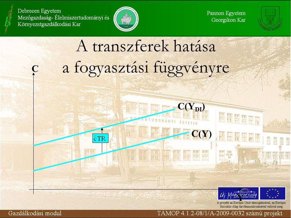 A transzferek hatása a fogyasztási függvényre C Y C(Y) C(Y DI )