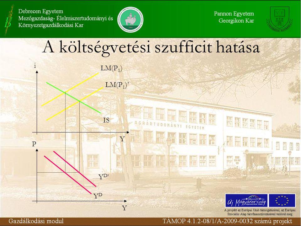A költségvetési szufficit hatása i P Y Y IS LM(P 1 ) LM(P 1 )' YD'YD' YDYD