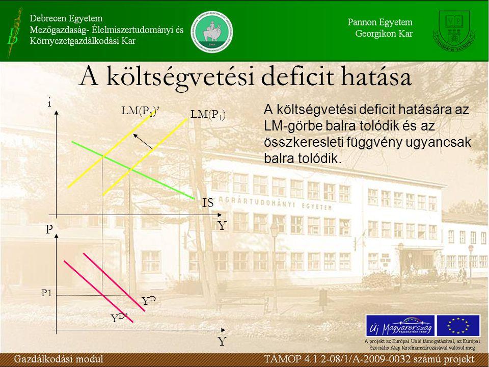 A költségvetési deficit hatása A költségvetési deficit hatására az LM-görbe balra tolódik és az összkeresleti függvény ugyancsak balra tolódik.