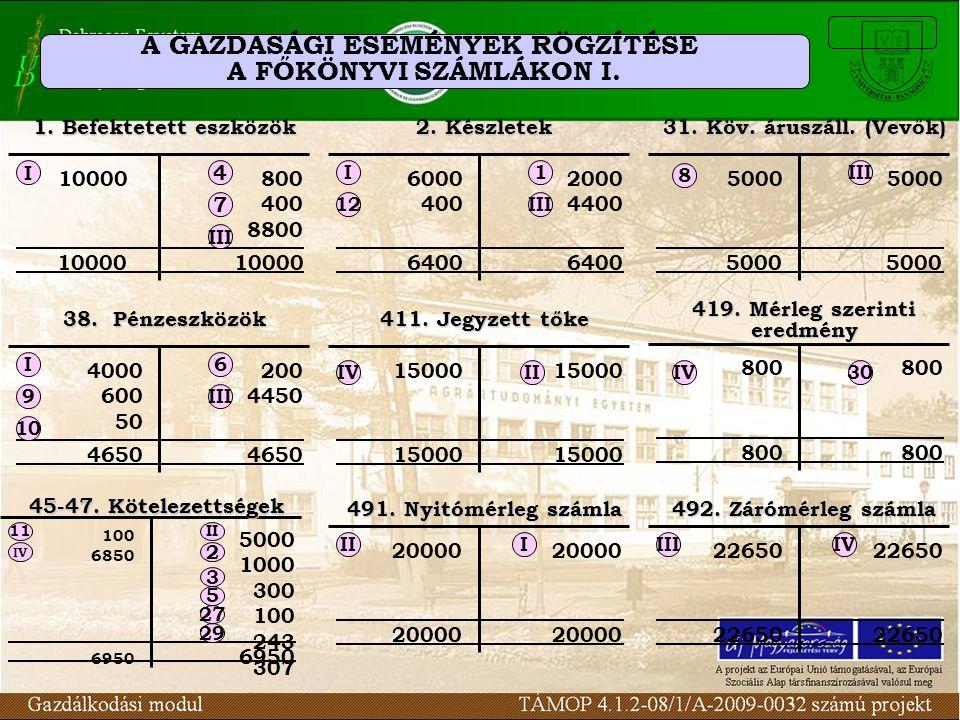 A GAZDASÁGI ESEMÉNYEK RÖGZÍTÉSE A FŐKÖNYVI SZÁMLÁKON I. 1. Befektetett eszközök 10000800 400 8800 10000 I 7 4 III 2. Készletek 6000 400 2000 4400 6400