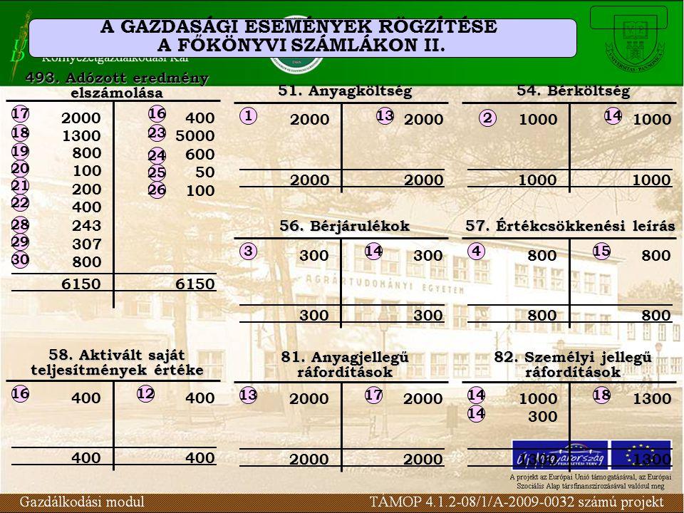 A GAZDASÁGI ESEMÉNYEK RÖGZÍTÉSE A FŐKÖNYVI SZÁMLÁKON II. 51. Anyagköltség 2000 113 54. Bérköltség 1000 2 14 81. Anyagjellegű ráfordítások 2000 1317 20