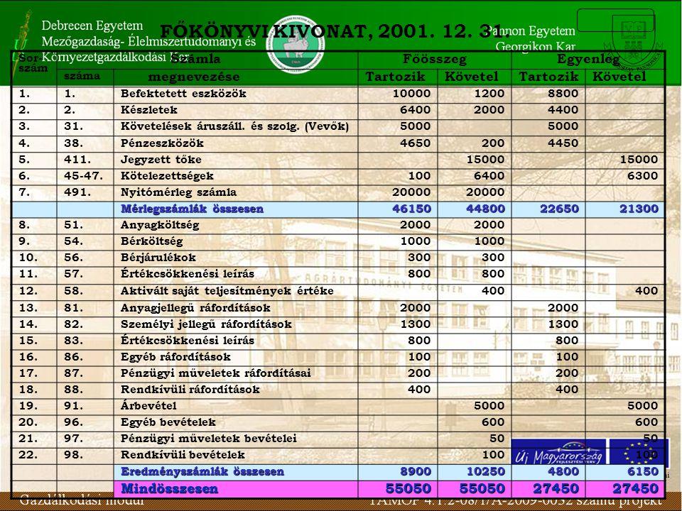 FŐKÖNYVI KIVONAT, 2001. 12. 31. Sor- szám SzámlaFőösszegEgyenleg száma megnevezéseTartozikKövetelTartozikKövetel 1. Befektetett eszközök1000012008800