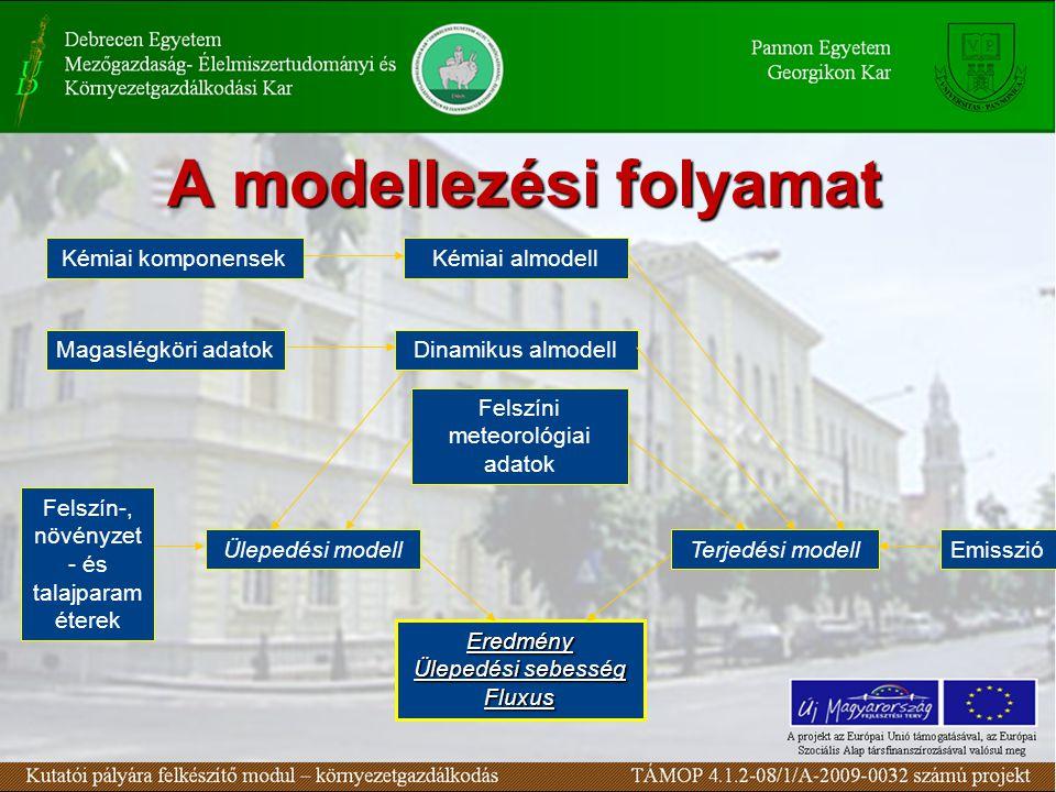 A modellezési folyamat Kémiai komponensek Kémiai almodell Emisszió Magaslégköri adatokDinamikus almodell Felszín-, növényzet - és talajparam éterek Felszíni meteorológiai adatok Terjedési modellÜlepedési modell Eredmény Ülepedési sebesség Fluxus