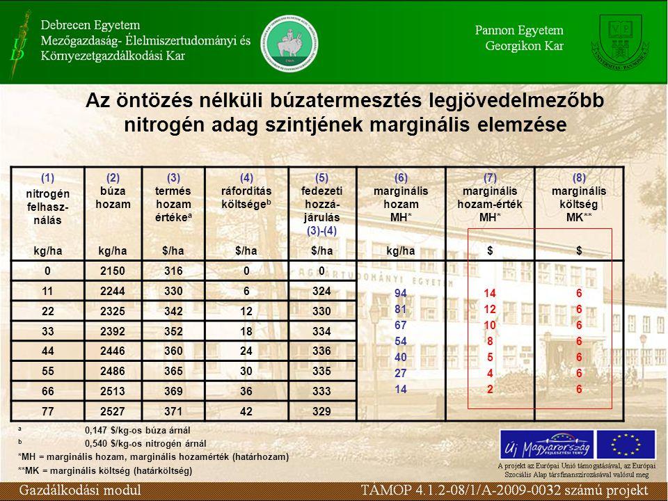 Az öntözés nélküli búzatermesztés legjövedelmezőbb nitrogén adag szintjének marginális elemzése (1) nitrogén felhasz- nálás (2) búza hozam (3) termés
