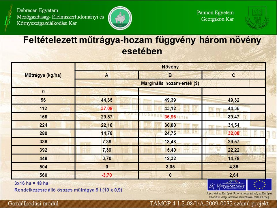 Feltételezett műtrágya-hozam függvény három növény esetében Műtrágya (kg/ha) Növény ABC Marginális hozam-érték ($) 0 5644,3549,3949,32 11237,0943,1244