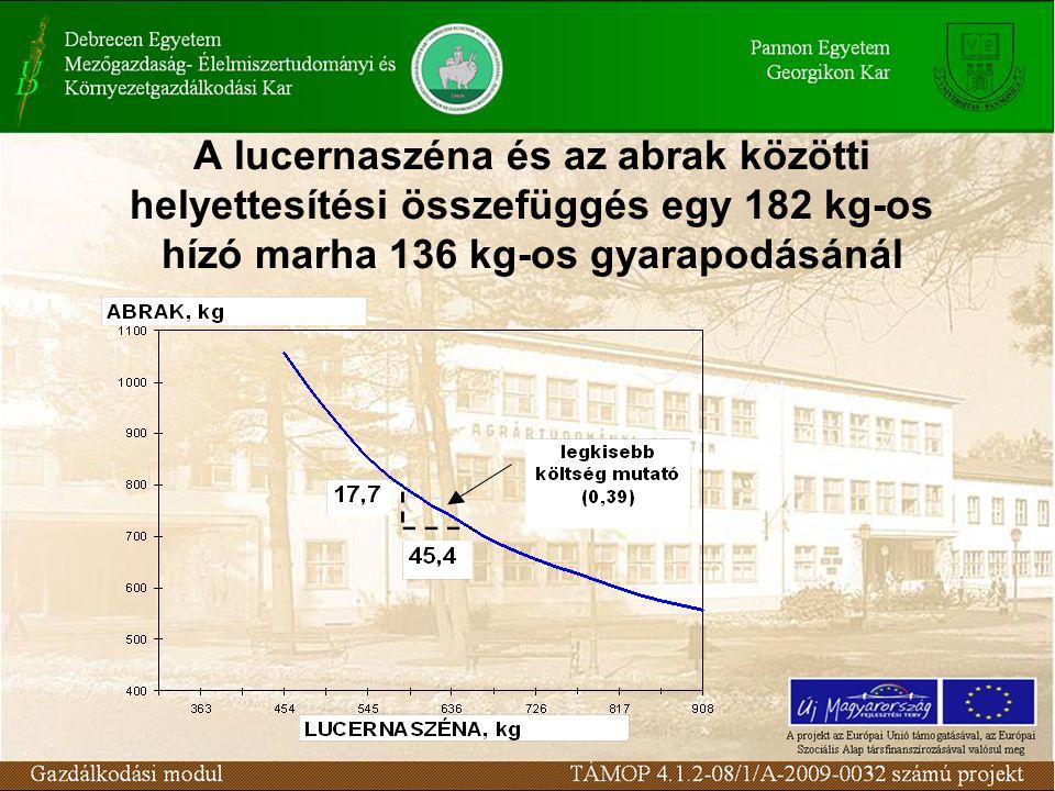 A lucernaszéna és az abrak közötti helyettesítési összefüggés egy 182 kg-os hízó marha 136 kg-os gyarapodásánál
