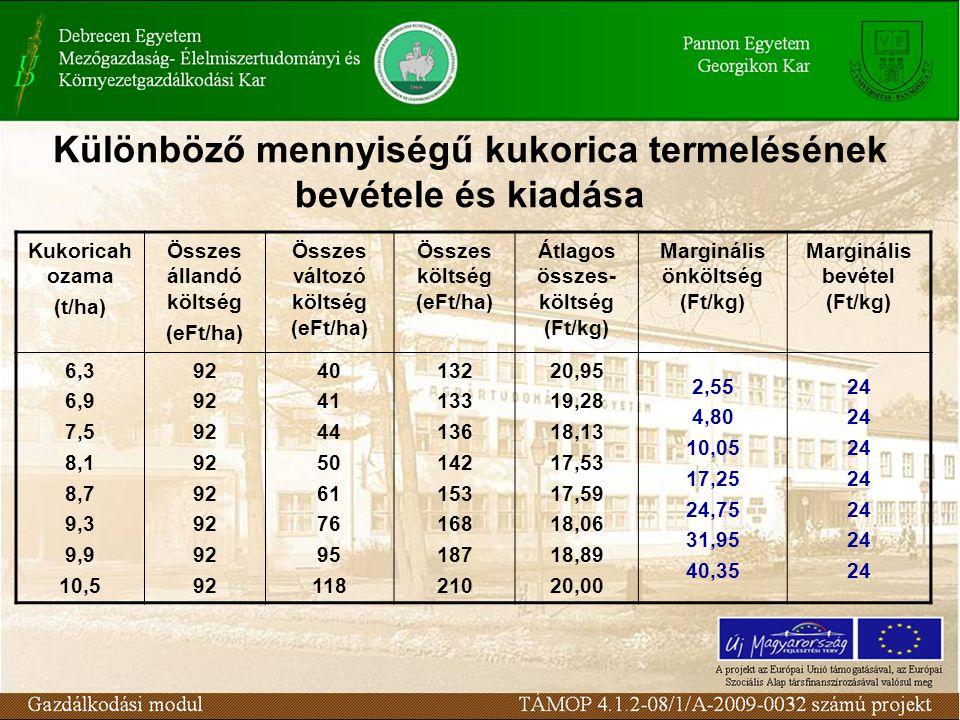 Különböző mennyiségű kukorica termelésének bevétele és kiadása Kukoricah ozama (t/ha) Összes állandó költség (eFt/ha) Összes változó költség (eFt/ha)