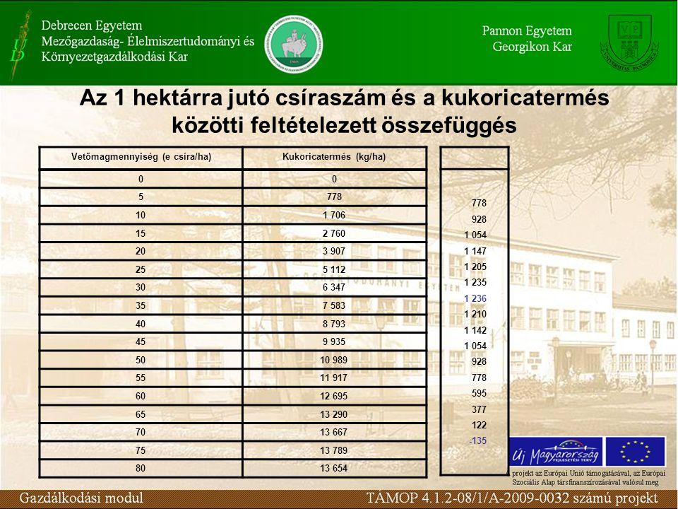 Különböző mennyiségű kukorica termelésének bevétele és kiadása Kukoricah ozama (t/ha) Összes állandó költség (eFt/ha) Összes változó költség (eFt/ha) Összes költség (eFt/ha) Átlagos összes- költség (Ft/kg) Marginális önköltség (Ft/kg) Marginális bevétel (Ft/kg) 6,3 6,9 7,5 8,1 8,7 9,3 9,9 10,5 92 40 41 44 50 61 76 95 118 132 133 136 142 153 168 187 210 20,95 19,28 18,13 17,53 17,59 18,06 18,89 20,00 2,55 4,80 10,05 17,25 24,75 31,95 40,35 24