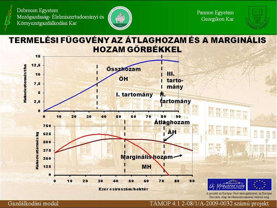 2.Marginális és átlaghozam görbék (A) -az átlaghozam (ÁH) és a marginális hozam (MH) görbéje az összhozam (ÖH) görbéből származik.