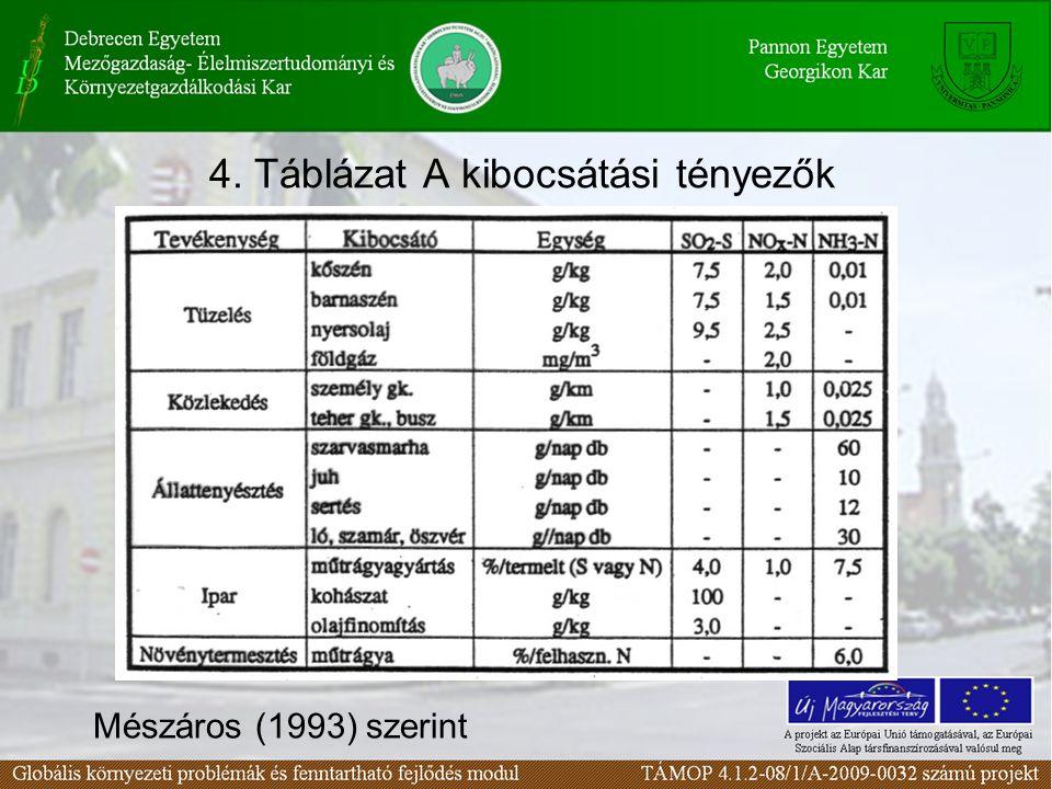 4. Táblázat A kibocsátási tényezők Mészáros (1993) szerint