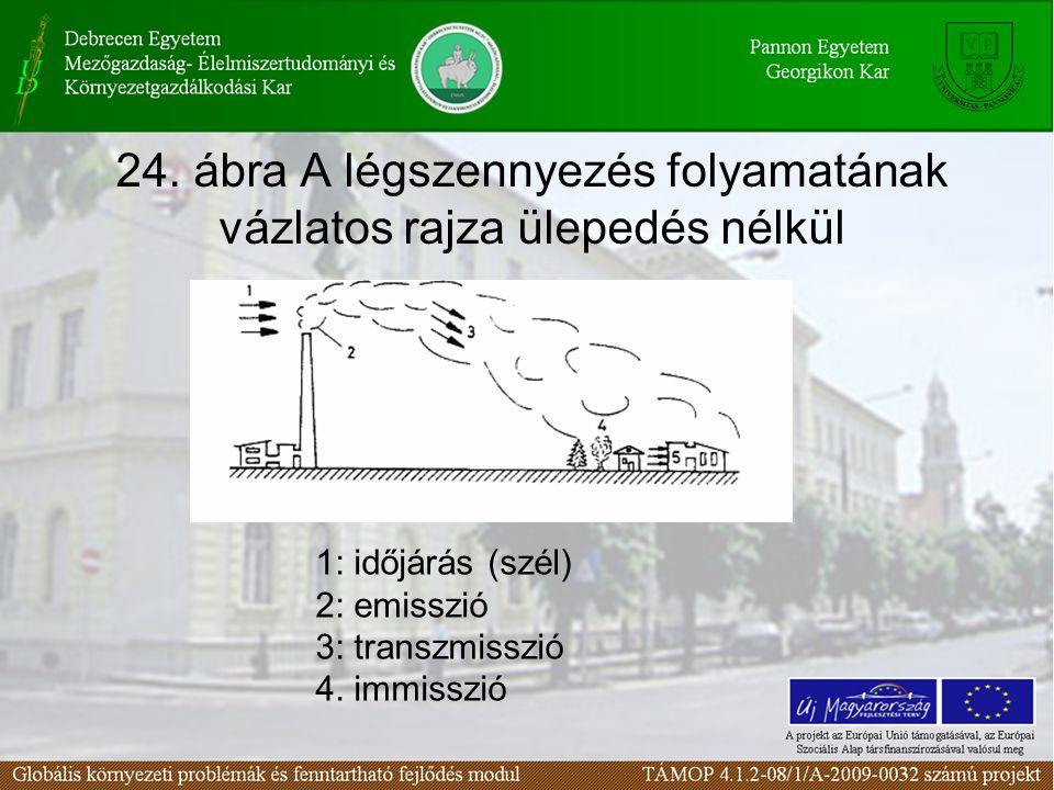 24. ábra A légszennyezés folyamatának vázlatos rajza ülepedés nélkül 1: időjárás (szél) 2: emisszió 3: transzmisszió 4. immisszió