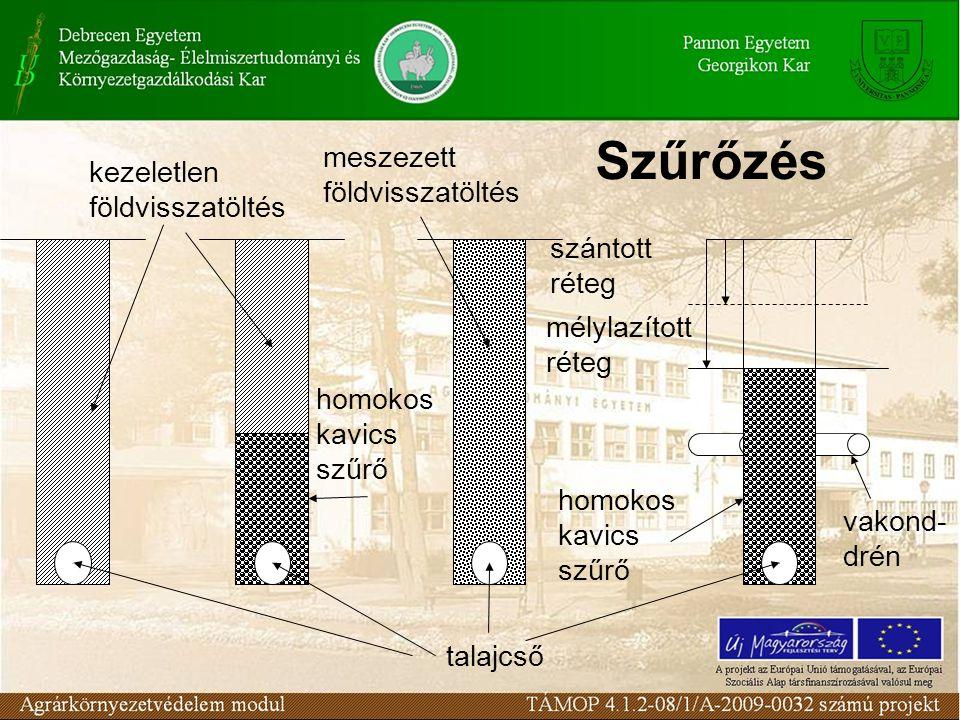 Szűrőzés talajcső kezeletlen földvisszatöltés meszezett földvisszatöltés homokos kavics szűrő vakond- drén szántott réteg mélylazított réteg