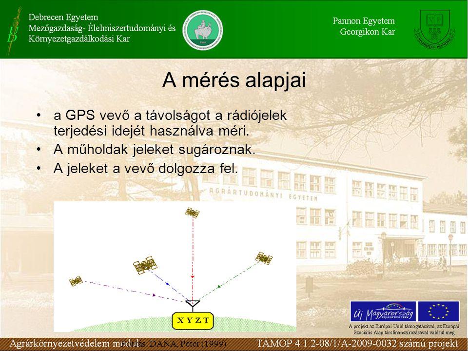 A mérés alapjai a GPS vevő a távolságot a rádiójelek terjedési idejét használva méri.