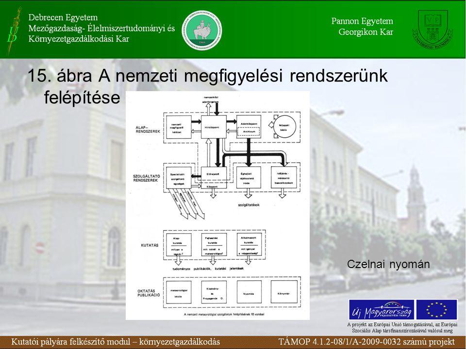 15. ábra A nemzeti megfigyelési rendszerünk felépítése Czelnai nyomán