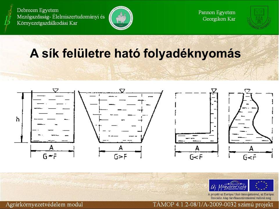 A sík felületre ható folyadéknyomás