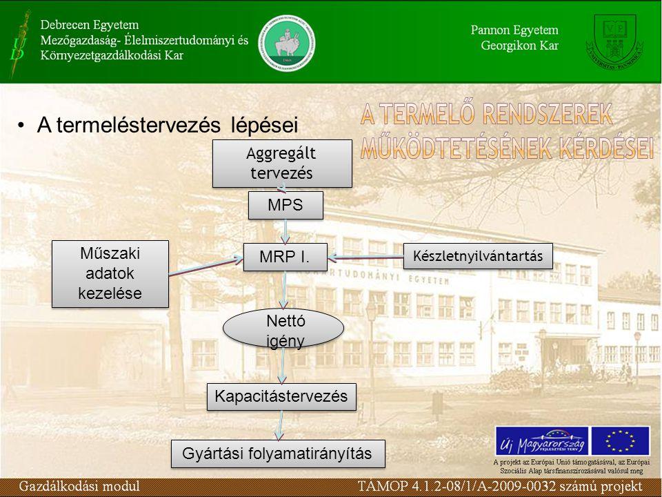 A termeléstervezés lépései Aggregált tervezés MPS MRP I.