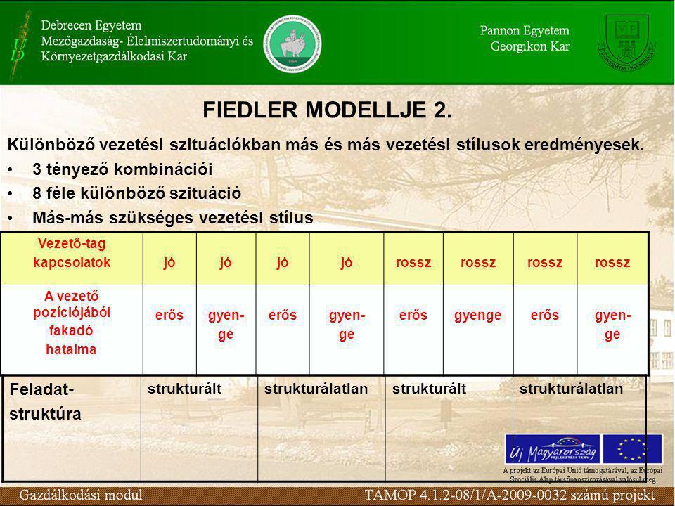 FIEDLER MODELLJE 2. Különböző vezetési szituációkban más és más vezetési stílusok eredményesek. 3 tényező kombinációi 8 féle különböző szituáció Más-m