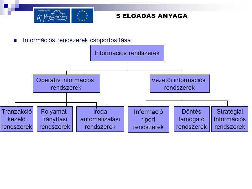 5 ELŐADÁS ANYAGA Információs rendszerek csoportosítása: Információs rendszerek Operatív információs rendszerek Vezetői információs rendszerek Tranzakció kezelő rendszerek Folyamat irányítási rendszerek iroda automatizálási rendszerek Információ riport rendszerek Döntés támogató rendszerek Stratégiai Információs rendszerek