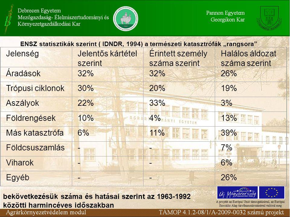 Ármentesítés története Magyarországon Ármentesítés első szakasza: 1820-1845 (Széchenyi fellépéséig) Duna völgyben főleg Paks és Báta között 464 km, Tisza völgyben 328 km hosszan épültek gátak.