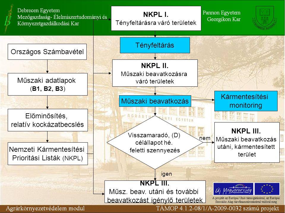 NKPL I.Tényfeltárásra váró területek Tényfeltárás NKPL II.