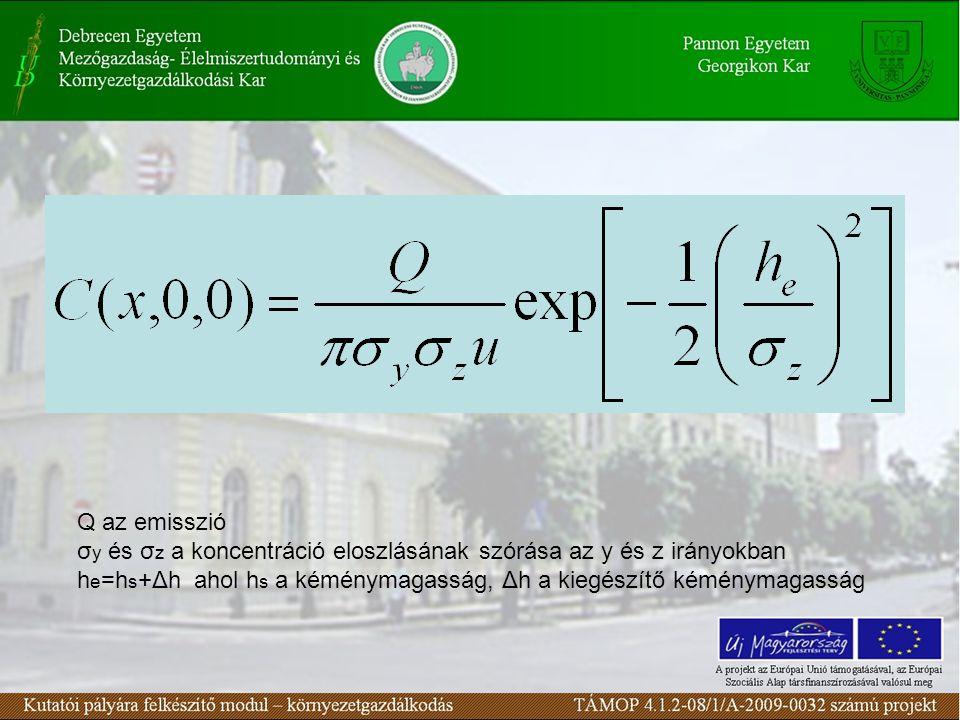 Q az emisszió σ y és σ z a koncentráció eloszlásának szórása az y és z irányokban h e =h s +Δh ahol h s a kéménymagasság, Δh a kiegészítő kéménymagasság