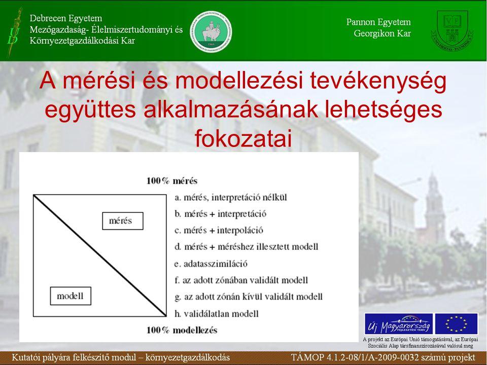 A mérési és modellezési tevékenység együttes alkalmazásának lehetséges fokozatai
