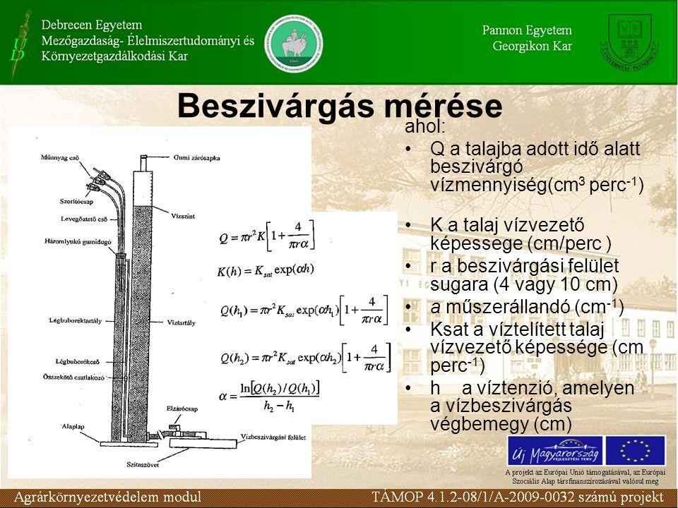 Beszivárgás mérése ahol: Q a talajba adott idő alatt beszivárgó vízmennyiség(cm 3 perc -1 ) K a talaj vízvezető képessege (cm/perc ) r a beszivárgási felület sugara (4 vagy 10 cm) a műszerállandó (cm -1 ) Ksat a víztelített talaj vízvezető képessége (cm perc -1 ) h a víztenzió, amelyen a vízbeszivárgás végbemegy (cm)