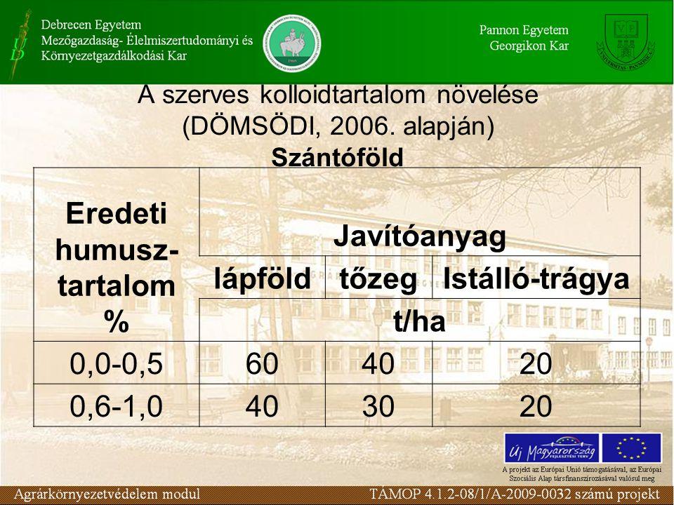 A szerves kolloidtartalom növelése (DÖMSÖDI, 2006.